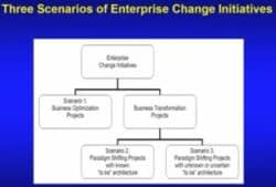 Enterprise Change Initiatives