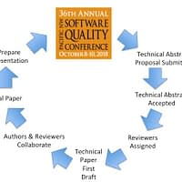 The Technical Paper Process - Why and How it Works