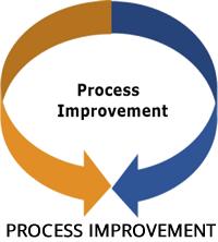 process-improvement-2015