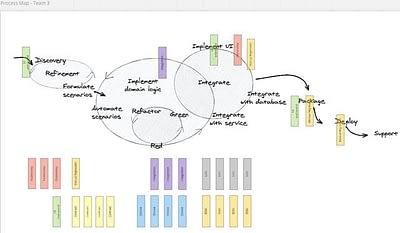 Process Map / Test Strategies
