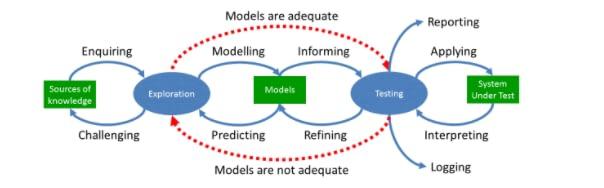 Tester Skills Program - a new model for testing