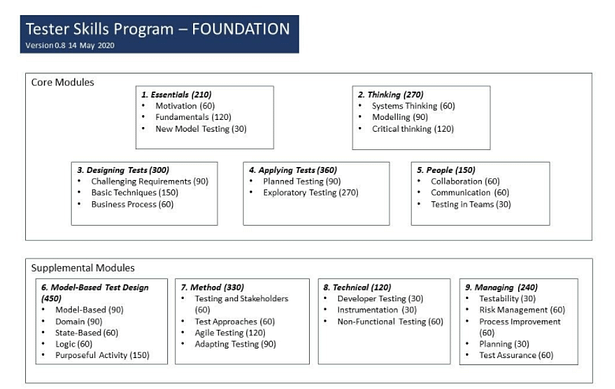 The modules of the Tester Skills Program as described by Paul Gerrard